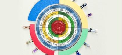 性格優劣勢評估—24人格分析