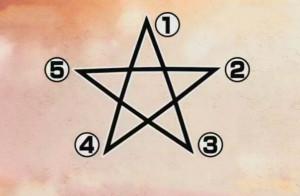 性格测试:画五角星时,你是从哪个点开始画的?