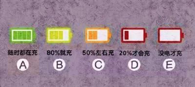 检验| 从手机充电习气,反映你品格特征!