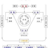 人格结构简图